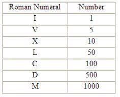 roman numeral worksheets math genius pinterest opgaveark