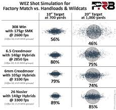 how much does cartridge matter precisionrifleblog com