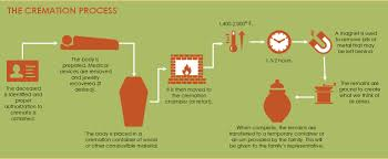 cremation procedure the cremation process step by step how it works from start to finish