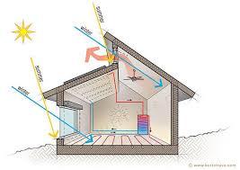 best 25 roof design ideas on pinterest glass roof kitchen