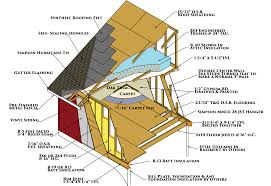 Foil Backed Roof Sheathing by Construction Specifications Heritage Homes