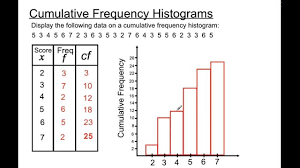 what is a frequency table cumulative frequency histograms youtube