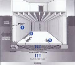 waterproof basement everdry waterproofing of cincinnati