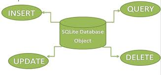 android database sqlite tutorial with exle in android studio step by step