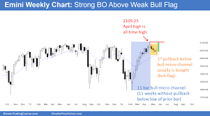Bull Flag Price Action Shows Bull Trend Resumption After Small Bull Flag
