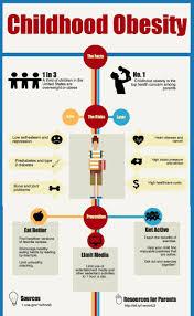 childhood obesity essay sample 94 best obesity images on pinterest infographics childhood trusted health information for you http www nlm nih gov childhood obesityinfographics