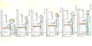 hauteur d une cuisine cuisine hauteur plan de travail newsindo co