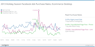 where are the best deals on black friday 2013 purchase rates increase 42 for ecommerce companies on facebook