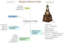 religious traditions page
