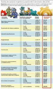 tabla de salarios en costa rica 2016 festagro federación de sindicatos de trabajadores de la