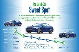 audi depreciation beat the depreciation curve when you buy your car edmunds