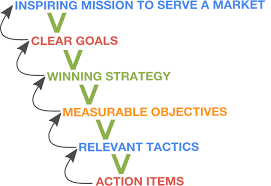 how to create a strategic plan that sticks and isn u0027t forgotten