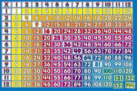 multiplication 1 12 times tables bulletin board by inc