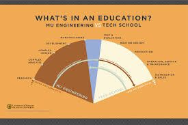 Responsibilities Of A Engineer Bachelor Of Science In Information Technology Bs It Computer