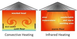 how do infrared heat ls work 7 best infrared heater 2018 reviews 1 comparison guide