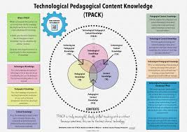 technological pedagogical and content knowledge u2013 ictevangelist