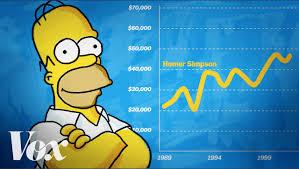 Homer Homer Simpson An Economic Analysis Youtube