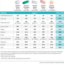 tips for finding the best prescription drug prices consumer reports
