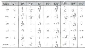 Table Of Trigonometric Values Cbse Class 11 Maths Notes Trigonometric Ratios And Identities