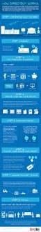 18 best how directbuy works images on pinterest customer service