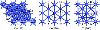 Cobalt B by The Adsorption And Dissociation Of Methane On Cobalt Surfaces