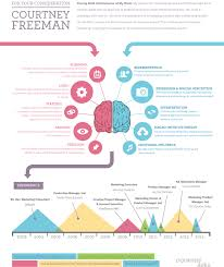 visual resume examples courtneyaurafreemaninfographic jpg infographic visual resumes take some cues from these infographic resume samples to make sure your c doesn get lost in the shuffle