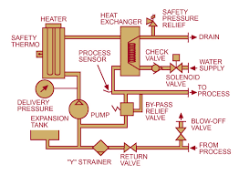 basic boiler wiring diagram on basic images free download images