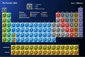 who made the modern periodic table periodic table of the elements in continental english language
