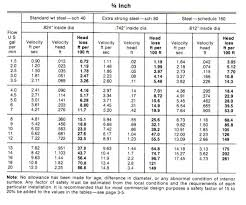pipe friction loss table how to design a pump system