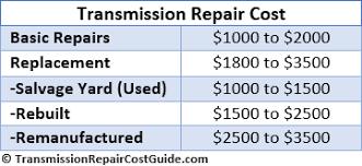 Transmission Rebuild Estimate by Get Automotive Automotive Service And Maintenance In