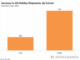 fedex reveals anticipated delivery trends business insider