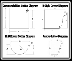 Gutter Estimate Sheet by Products