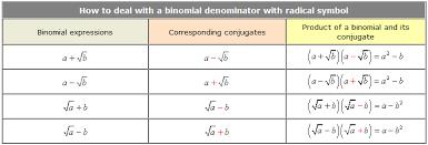 rationalizing the denominator u2013 chilimath