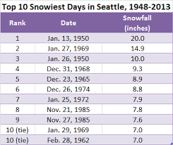 snow stats seattle weather