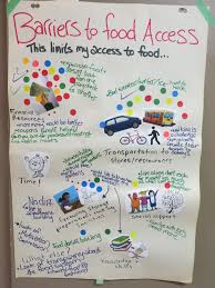 Community Mapping Food Mapping Sparking Ideas For Change Adventures In Local Food