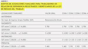 Cuanto Dinero Se Cobra Por Hijo | oficializan el aumento de las asignaciones familiares nuevo topes y