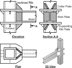 externally reinforced welded i beam to box column seismic