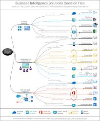 business intelligence solutions decision tree business excellence