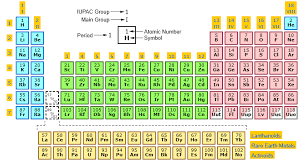 Oxidation Numbers On Periodic Table Knowledgedoor