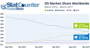 list of android versions android defeats windows to become world s most popular os records