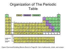 where are semiconductors on the periodic table periodic table power point pres