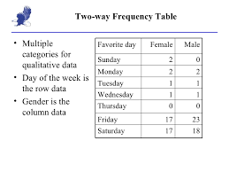 Two Way Frequency Tables 2 1 Frequency Table