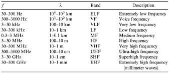 what is a frequency table introduction to rf wireless communications systems national