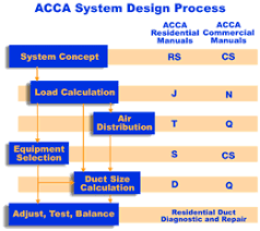 Home Hvac Design Software Residential Hvac Duct Drawing