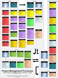 pmbok 5 process flow chart u2013 the wiring diagram u2013 readingrat net