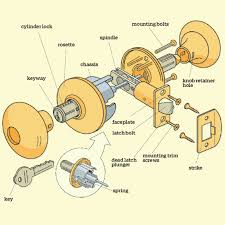 door handles backyards door locks lock parts of diagram handle