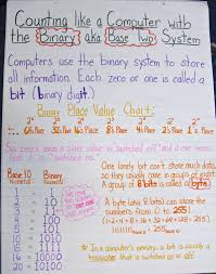 Place Value Worksheets For 4th Grade The Hundredth Day Of U2014 A Place Value Celebration Scholastic