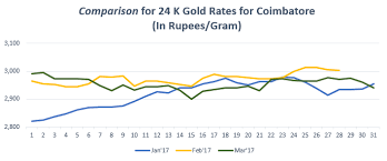 gold rate in chennai today gold price in chennai 29 nov 2017