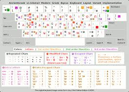 modern greek ibycus keyboard layout variant ancientgreek
