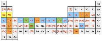 Periodic Table Ti Periodic Table Outlining Chemical Analyses Of Hp12 Those Elements